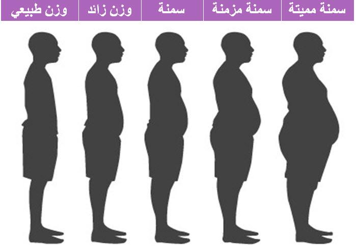 صوره كيف اعرف وزني بدون ميزان