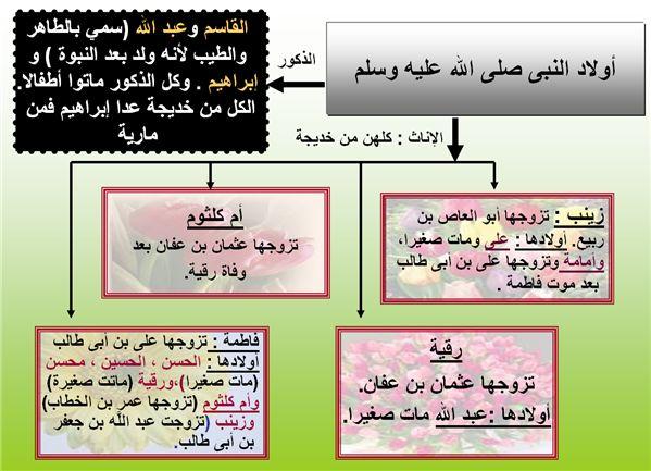 بالصور ابناء وبنات الرسول صلى الله عليه وسلم 257c5641e12ffd17487b483c44480182
