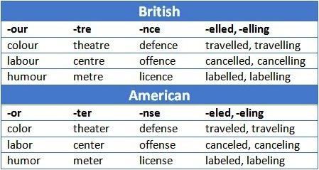 صوره الفرق بين الانجليزي الامريكي والبريطاني