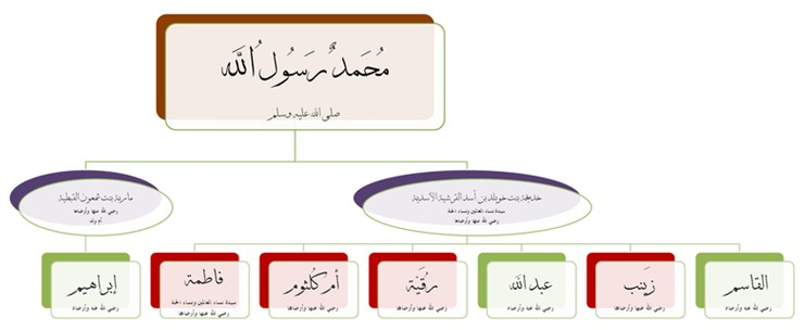 بالصور ابناء وبنات الرسول صلى الله عليه وسلم 470fb863975e602899f12a3959a86e88