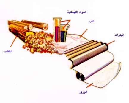 صوره صناعة الورق كيف صنع الورق