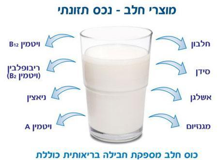 صوره ماهي فوائد الحليب فوائد مدهشة تجعلك تتناوله دائما