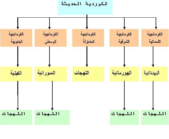 صور تعلم اللغة الكردية العراقية