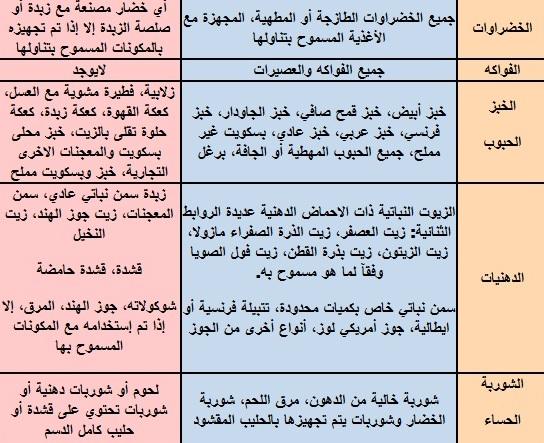 بالصور جدول حمية غذائية لتخفيف الوزن ef880e350ed8fd1f14889e898e5cef79