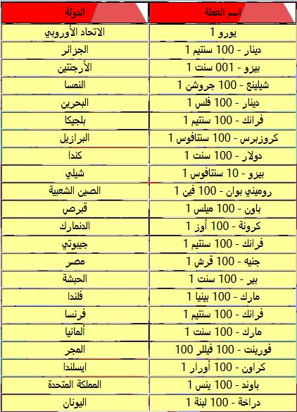 بالصور عملات الدول العربية بالصور 8eb1ffd58168e18afa152eced83ded6e