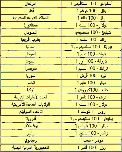 عملات الدول <br />اسماءَ عملات الدول العربية <br />جميع عملات دول العالم