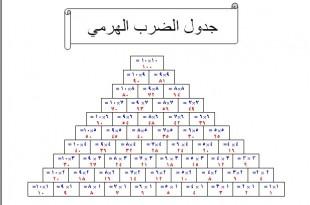 بالصور جدول الضرب بدون اجابات 24 10 2011 11 25 11638 310x205