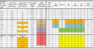 صور جدول اجازات سلطنة عمان