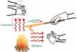 بالصور الاحتياطات الامنية في المخبر types of heat transfer 110x75