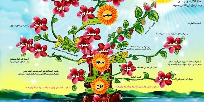 صورة معلومات عن شجرة الانبياء والرسل