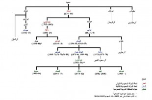 صوره شجرة  باسماء ملوك السعودية
