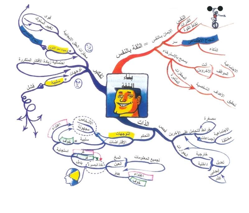 صوره ما هي الخريطة الذهنية