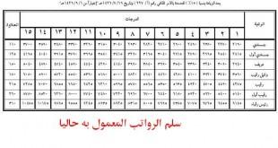 بالصور سلم الرواتب العسكريين qatarw.com 576070838 310x165