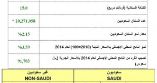 صورة يانهارى معقول , عدد السكان في المملكه السعوديه