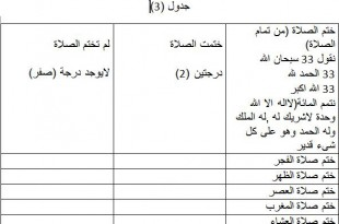 صوره جدول المحاسبة اليومية للمسلم