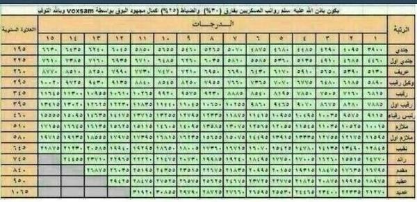 صوره سلم الرواتب العسكريين
