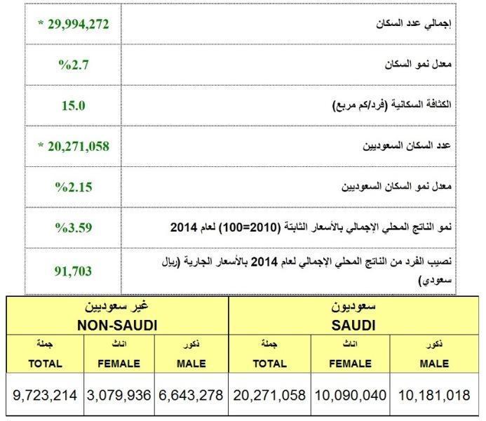 بالصور عدد السكان في المملكه السعوديه 20160627 1063