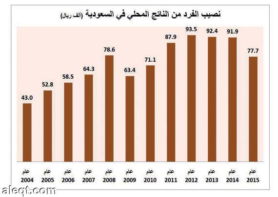 بالصور عدد السكان في المملكه السعوديه 20160627 1065