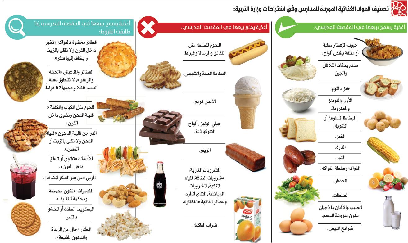 صوره الغذاء الكامل لصحة الجسم