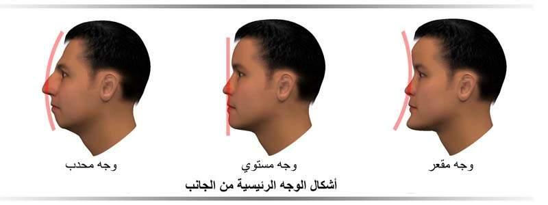 صور تحليل الشخصية من خلال ملامح الوجه