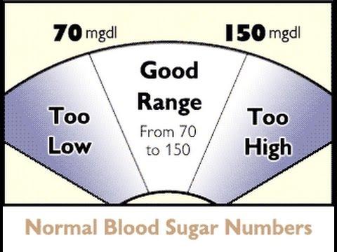 صوره نسبة السكر الطبيعية في الدم