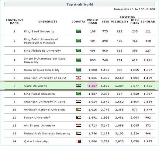 صوره ترتيب الجامعات على مستوى العالم
