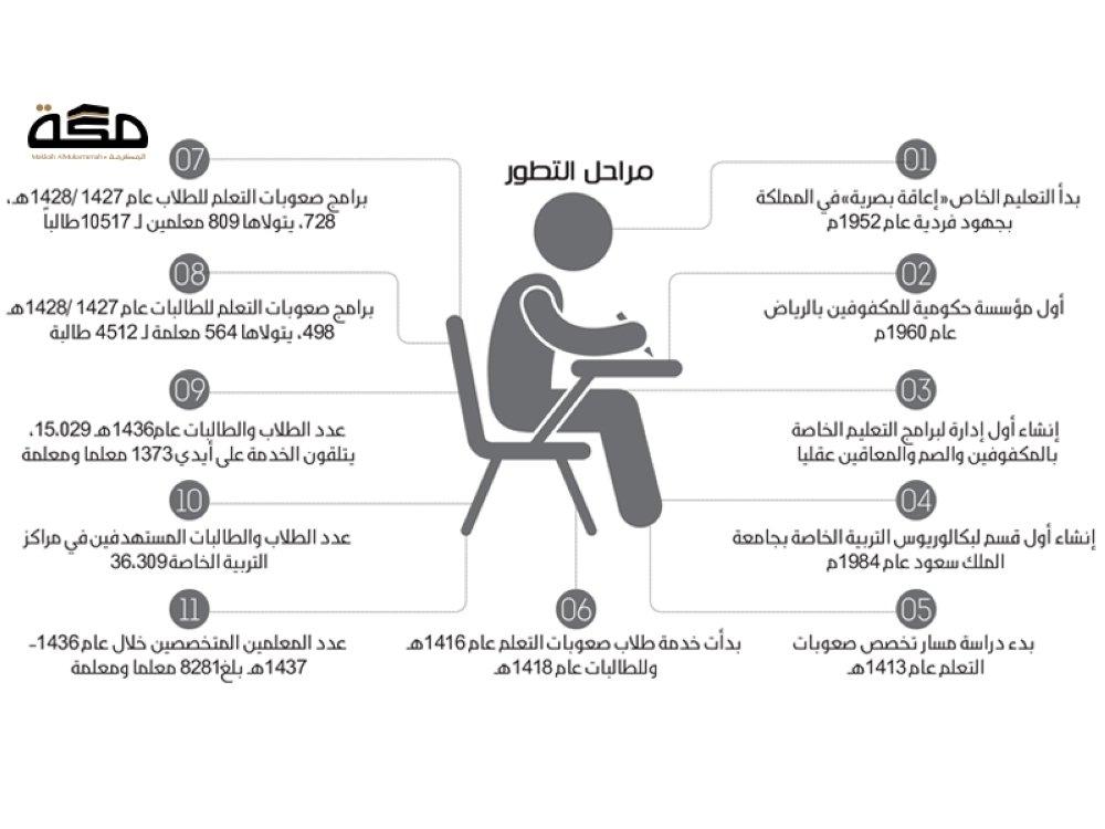 بالصور مراكز التربية الخاصة في جدة 20160710 101