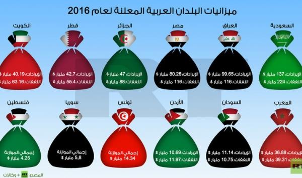 بالصور ميزانيات الدول العربية والدول المتقدمه 20160716 1320