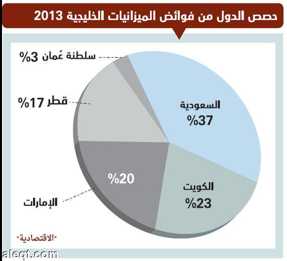 بالصور ميزانيات الدول العربية والدول المتقدمه 20160716 1323