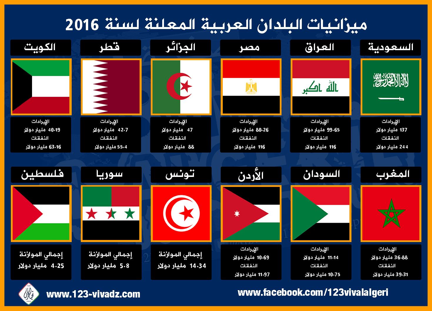 بالصور ميزانيات الدول العربية والدول المتقدمه 20160716 97