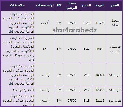 بالصور احدث ترددات عرب سات 20160717 38