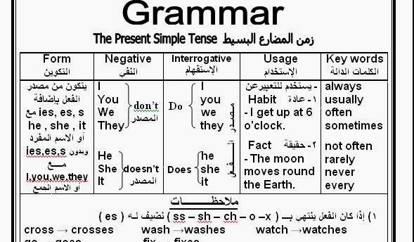 صوره قواعد اللغة الانكليزية المشهورة