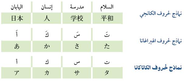 صوره مجموعة حروف يابانية مكتوبة
