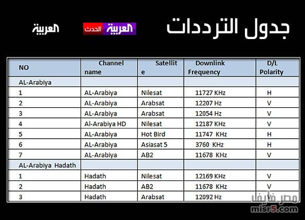 صوره احدث ترددات عرب سات